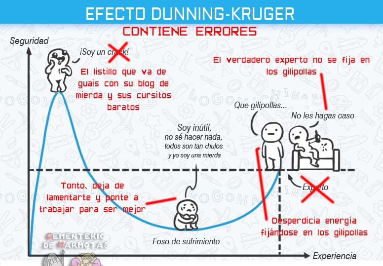 Errores en el esquema Dunning Kruger